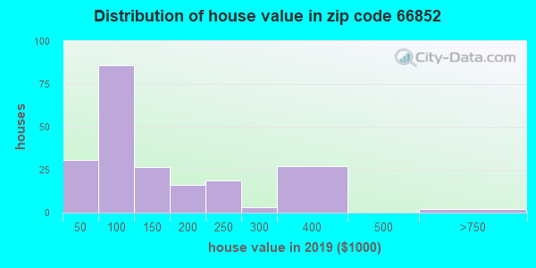 Zip code 66852 house/condo values in 2010