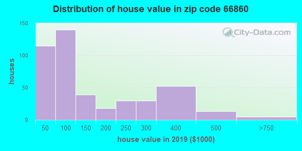 Zip code 66860 house/condo values in 2010
