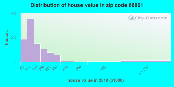 Zip code 66861 house/condo values in 2010