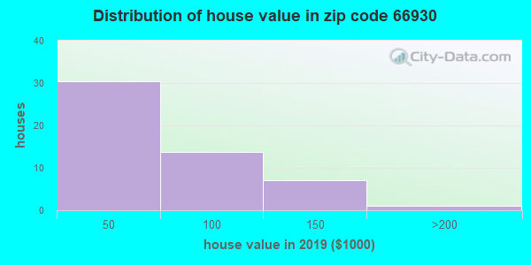 Zip code 66930 house/condo values in 2010