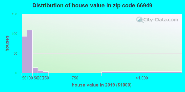 Zip code 66949 house/condo values in 2010