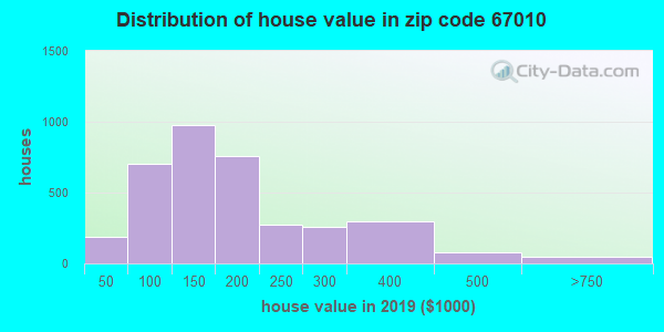 Zip code 67010 house/condo values in 2010