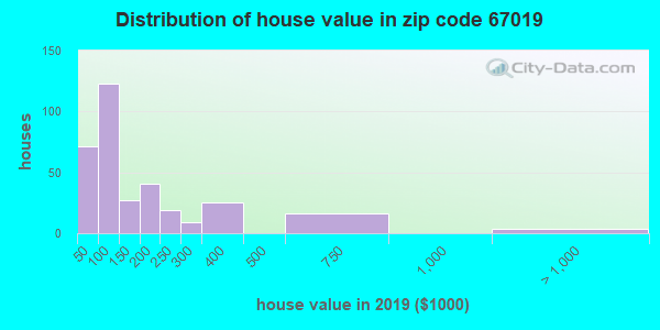 Zip code 67019 house/condo values in 2010