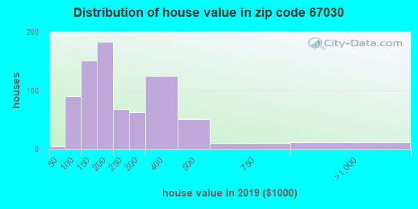 Zip code 67030 house/condo values in 2010