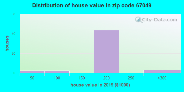 Zip code 67049 house/condo values in 2010