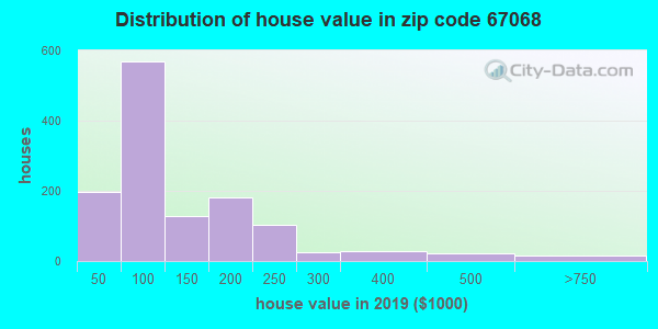Zip code 67068 house/condo values in 2010