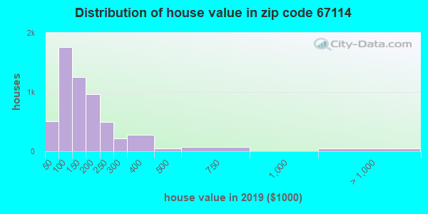 Zip code 67114 house/condo values in 2010