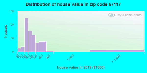 Zip code 67117 house/condo values in 2010
