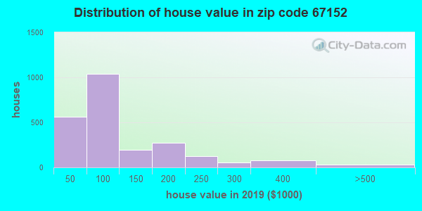 Zip code 67152 house/condo values in 2010