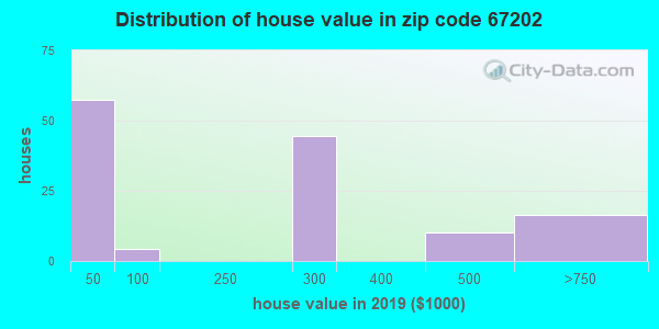 Zip code 67202 house/condo values in 2010