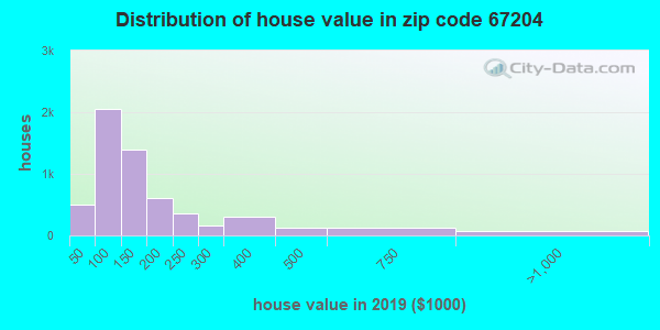 Zip code 67204 house/condo values in 2010