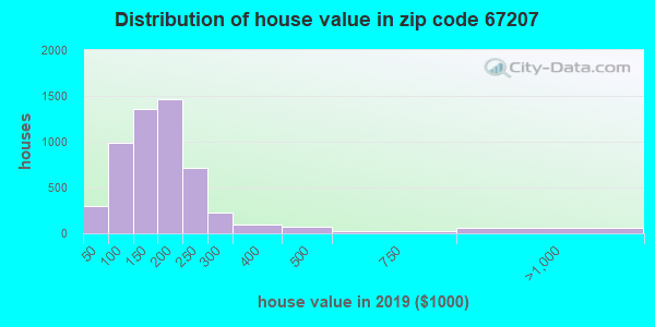 Estimate of home value of owner-occupied houses/condos in 2016 in zip code 67207