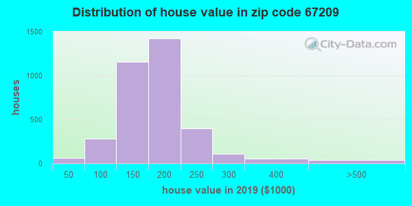 Zip code 67209 house/condo values in 2010