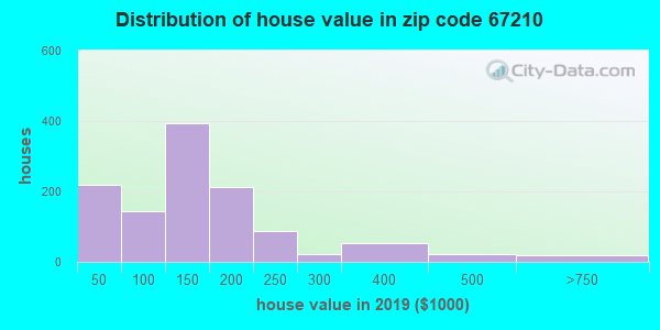 Zip code 67210 house/condo values in 2010