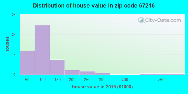 Zip code 67216 house/condo values in 2010