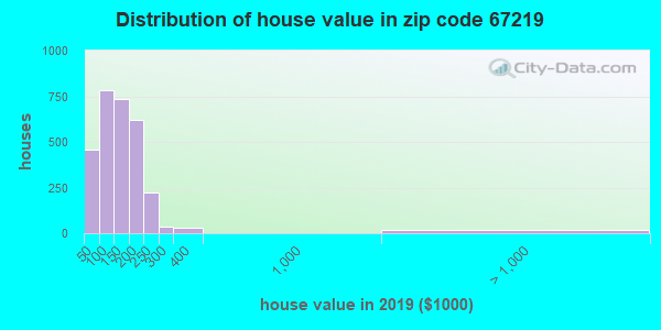 Zip code 67219 house/condo values in 2010