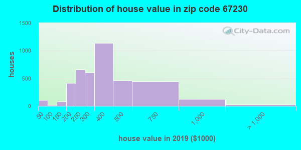 Zip code 67230 house/condo values in 2010