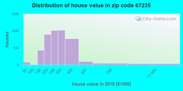 Zip code 67235 house/condo values in 2010