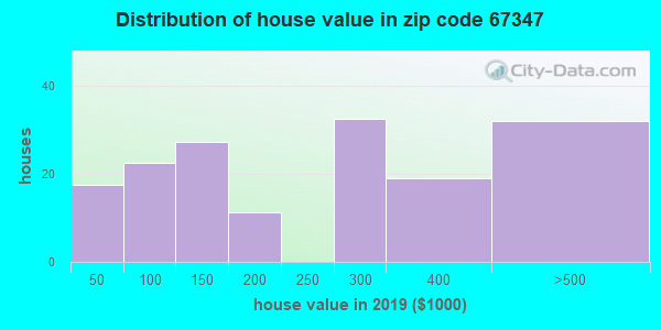Zip code 67347 house/condo values in 2010