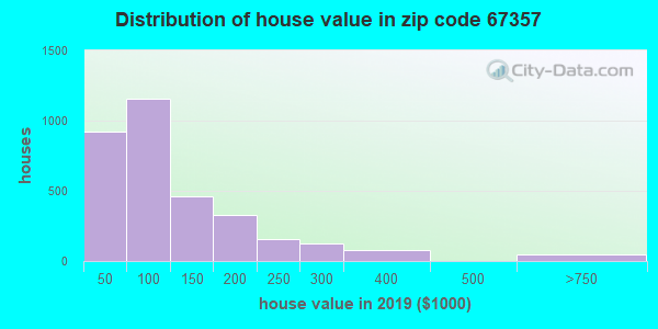 Zip code 67357 house/condo values in 2010