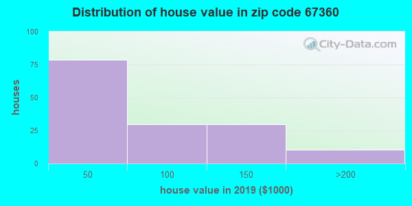 Zip code 67360 house/condo values in 2010