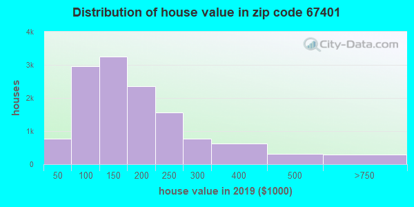 Zip code 67401 house/condo values in 2010