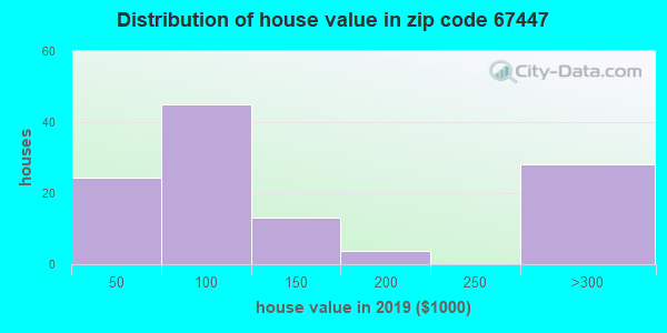 Zip code 67447 house/condo values in 2010