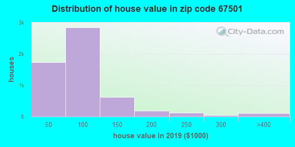 Zip code 67501 house/condo values in 2010