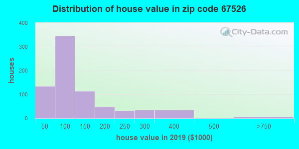 Zip code 67526 house/condo values in 2010