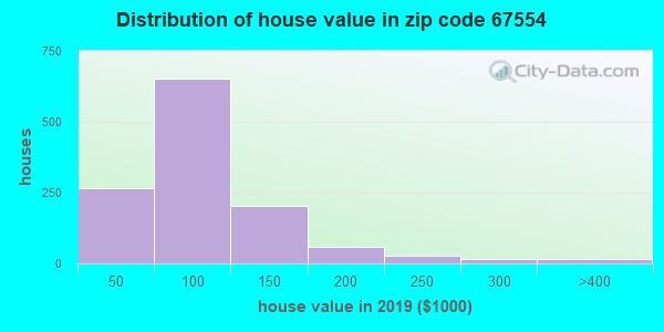 Zip code 67554 house/condo values in 2010