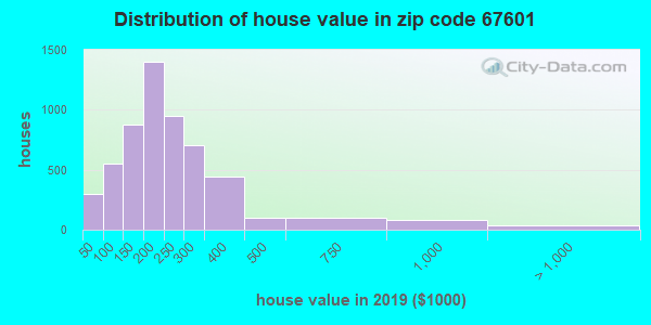 Zip code 67601 house/condo values in 2010