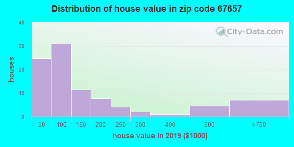 Zip code 67657 house/condo values in 2010