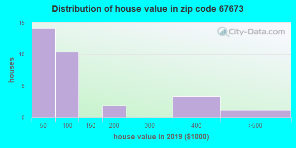 Zip code 67673 house/condo values in 2010