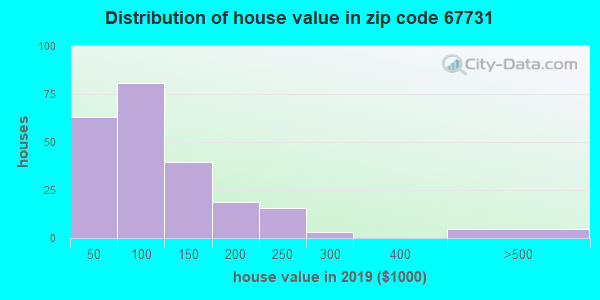Zip code 67731 house/condo values in 2010