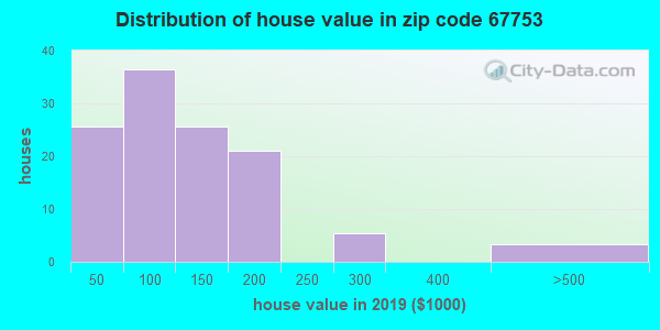 Estimate of home value of owner-occupied houses/condos in 2015 in zip code 67753