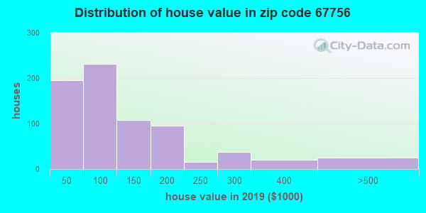 Zip code 67756 house/condo values in 2010