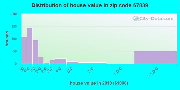 Zip code 67839 house/condo values in 2010
