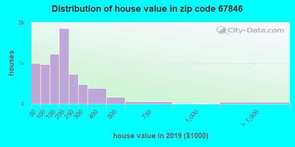 Zip code 67846 house/condo values in 2010