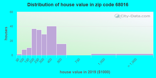 Zip code 68016 house/condo values in 2010