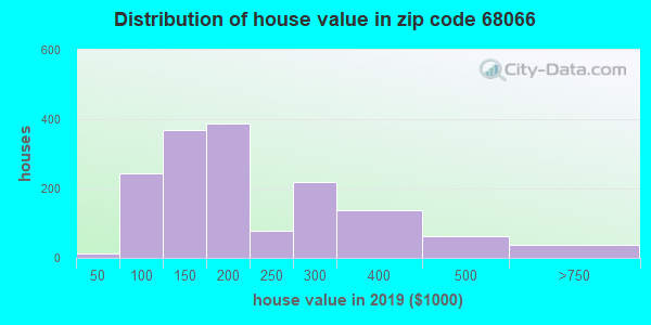 Zip code 68066 house/condo values in 2010