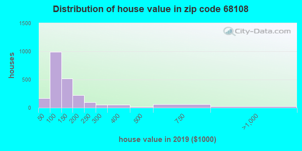 Zip code 68108 house/condo values in 2010