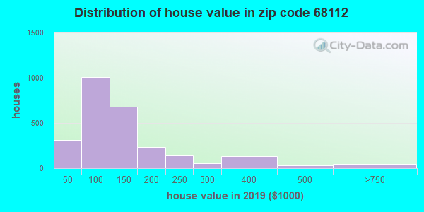 Zip code 68112 house/condo values in 2010