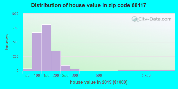 Zip code 68117 house/condo values in 2010