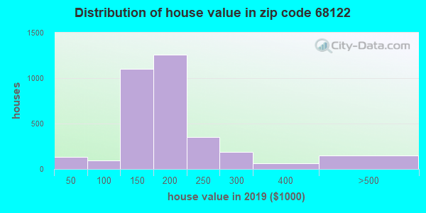 Zip code 68122 house/condo values in 2010