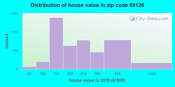 Zip code 68128 house/condo values in 2010