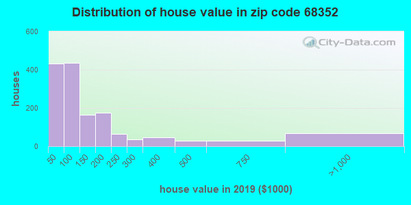 Zip code 68352 house/condo values in 2010