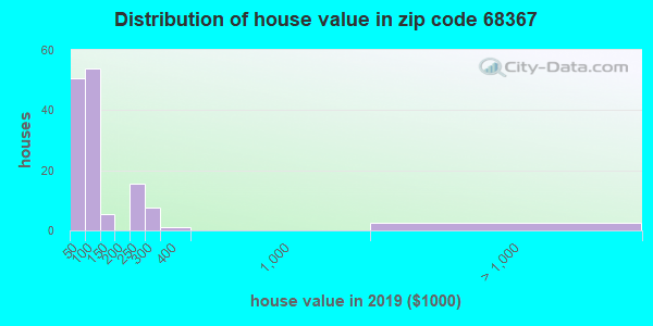 Zip code 68367 house/condo values in 2010