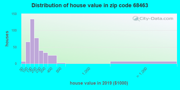 Zip code 68463 house/condo values in 2010