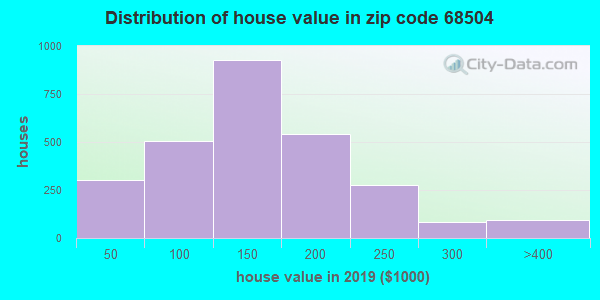 Zip code 68504 house/condo values in 2010