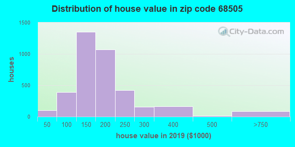Zip code 68505 house/condo values in 2010